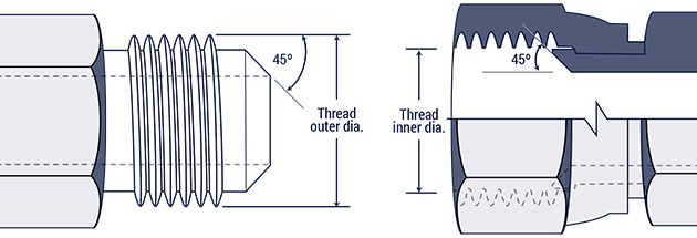 Fitting Thread Charts